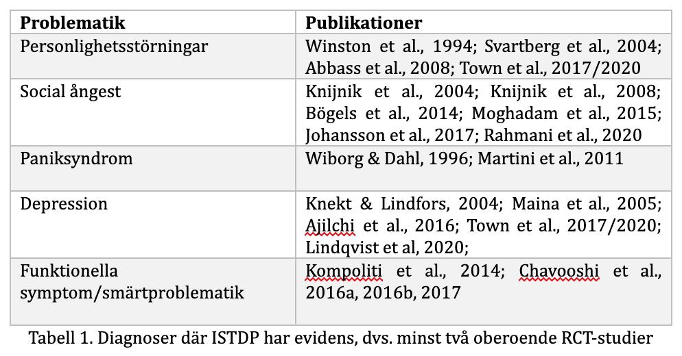 diagnoser där ISTDP har evidens, tabell från rapporten om evidensläget för ISTDP 2020